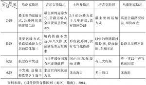 表4 中亚五国交通基础设施概况