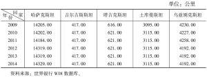 表5 中亚五国铁路总里程情况