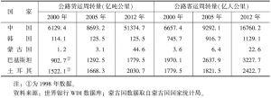 """表6 中国与""""一带一路""""沿线国家公路货运客运周转量"""