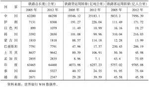 """表7 中国与""""一带一路""""沿线相关国家铁路运输状况"""