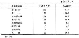 表12-17 对住房不满意的原因分析