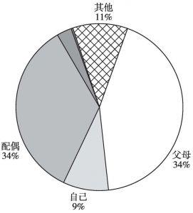 图2-25 2008年最低储蓄补充计划补充额构成