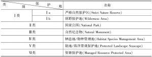 表1 IUCN保护地分类体系