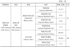 表3 美国国家公园管理分类体系