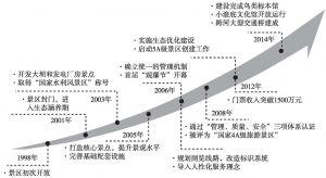 图1 小浪底水利枢纽水利风景区发展路线