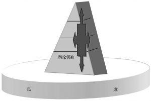 图6-2 舆论领袖示意