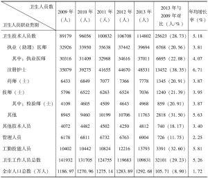 表6-3 2009~2013年广州地区卫生人员构成情况