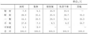 表7 不同企业的经济效益状况