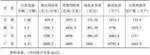表5 2011年甘肃等地交通、通信基础设施建设指标
