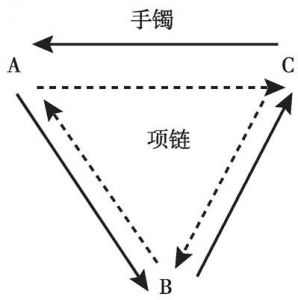图1 库拉圈交换制度模型