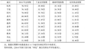 """表1 2014年浙江省各地市""""两化""""融合发展水平评估结果"""
