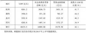 表1 2015年杭州都市圈零售业发展主要指标