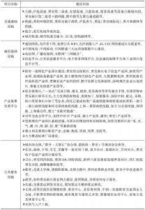 表1 基础设施建设主要内容
