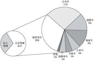 图1 新能源汽车应用领域分布