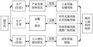 图10-1 城市化与城市土地利用结构互动关系