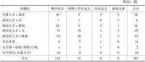 表1 中国知网检索的相关文献数量