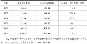 表7-1 1936~1941年上海工人生活费指数与批发物价指数比较