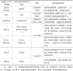表3-1 中国大学与加拿大阿尔伯塔大学治理结构相似性和差异性对比