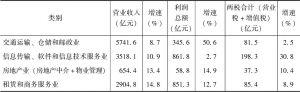 表3-1 2015年广东部分规模以上服务业主要指标及增速