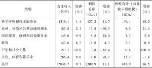表3-1 2015年广东部分规模以上服务业主要指标及增速-续表