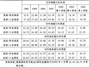 表10-5 美国跨国银行对外国银行和非银行的负债和资产的分额(1988~1994)