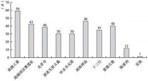 图16 市民认为与海上丝绸之路有关的广州文物古迹