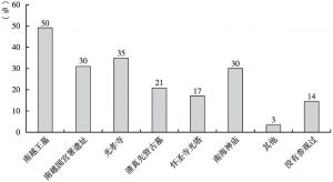图17 市民参观过的广州海上丝绸之路文物古迹