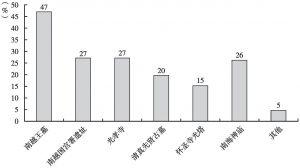 图18 市民印象最深刻的广州海上丝绸之路文物古迹