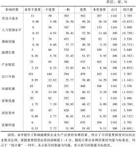 表4-1 珠三角地区影响港澳资企业发展的因素