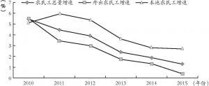 图4-2 2010~2015年农民工增长速度