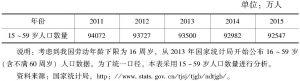 表4-3 2011~2015年我国15~59岁人口数量