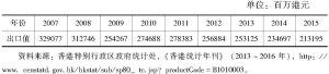 表4-4 2007~2015年香港纺织服装出口值