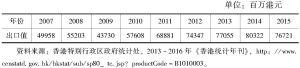 表4-6 2007~2015年香港钟表出口值