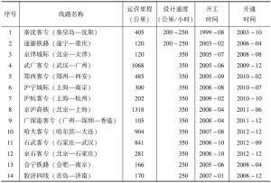 表1-3 中国投入运营的高速铁路统计