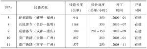 表1-4 中国在建高速铁路统计