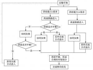 图5-1 高速铁路优化运输市场结构的路径