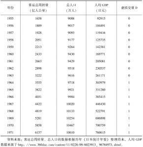 表5-4 日本1955~1971年客运总周转量等数据