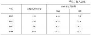 表5-7 日本1960年、1963年、1965年和1968年的公路、民航客运周转量
