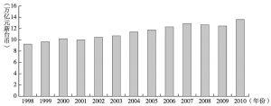 图5-12 中国台湾地区1998~2010年GDP变化