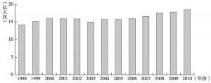 图5-13 1998~2010年中国台湾地区客运总量变化