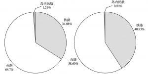 图5-17 台湾高铁开通前(左图)、后(右图)客运结构变化