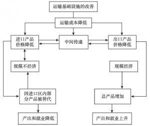 图6-2 高速铁路条件改善的效应