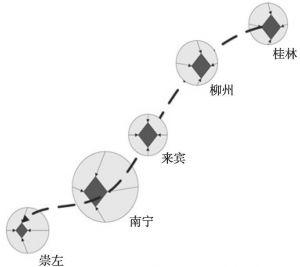 图8-7 起步期的广西高速铁路经济带