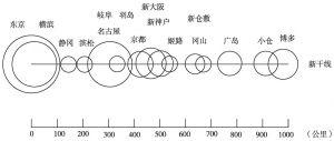 图8-10 日本东海道、山阳新干线的沿线城市可达范围
