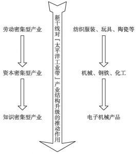 图8-12 新干线对沿线产业结构升级的促进