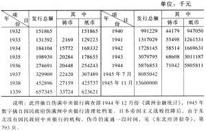 表2-8 伪满洲中央银行货币发行情况