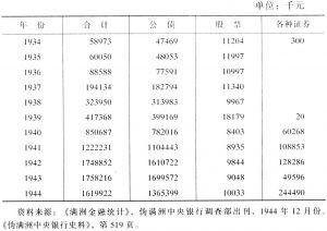 表2-11 伪满洲中央银行保有的有价证券