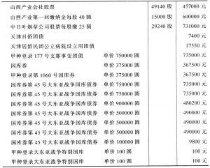 表3-2 华北东亚烟草总公司在1945年10月被接收时文卷证券类
