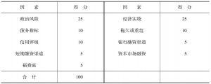 表6-5 总体国家风险加权法模式
