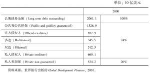 表7-10 发展中国家的债务